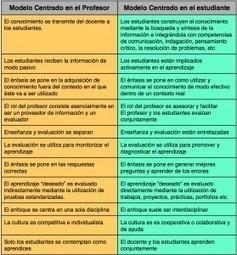 El paradigma del modelo centrado en el profesor vs modelo centrado en el alumno | The Flipped Classroom | Educación y Tecnologías | Scoop.it