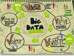Is Big Data a Buzzword? - MBA MCI | Digital Marketing | Scoop.it