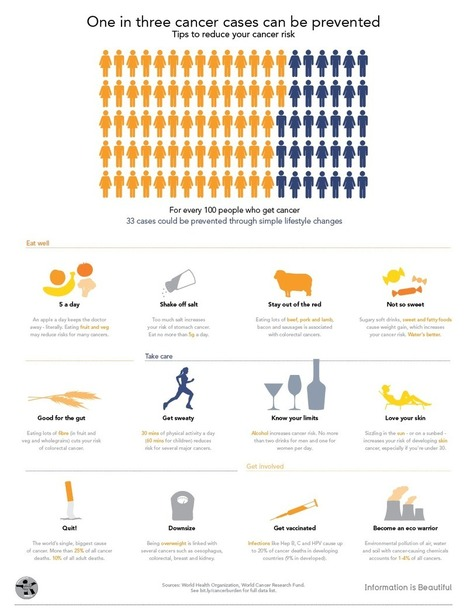 Infographics Prevention | American Institute for Cancer Research (AICR) | Healthcare infographics | Scoop.it