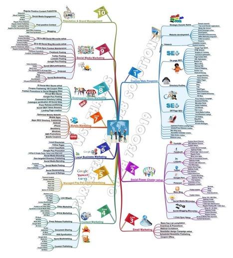 Digital Marketing Blueprint   Top Internet Marketing Infographics - in my opinion   Scoop.it