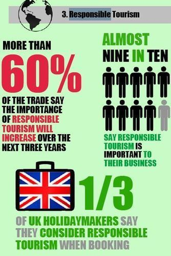 UK | Responsible Tourism becoming very important for business leaders. | Tourism : Sustainability | Scoop.it