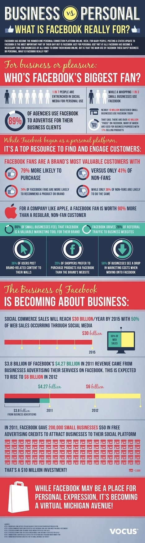 50% of Web Sales to Occur Via Social Media by 2015 [INFOGRAPHIC] | Business Futures | Scoop.it