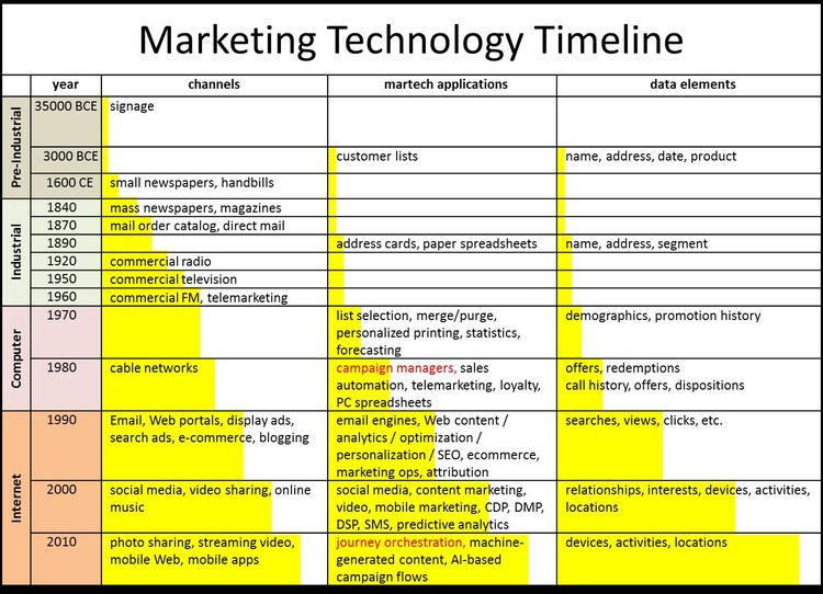 History of Marketing Technology and What's Special about Journey Orchestration - Customer Experience Matrix | The MarTech Digest | Scoop.it