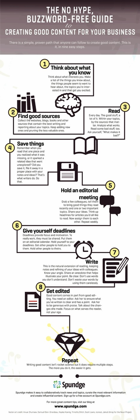 9 Steps to Creating Good Content for Your Brand | Social Media, SEO, Mobile, Digital Marketing | Scoop.it