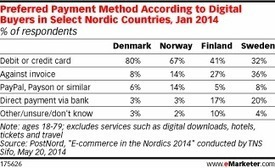 Digital Buyers in the Nordic Countries Differ on Preferred Payment Methods - eMarketer | Nordic Digital Banking | Scoop.it
