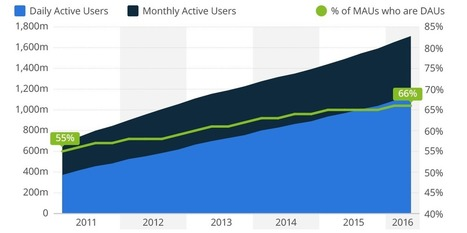 People are more addicted to Facebook than ever | Entrepreneurship, Innovation | Scoop.it