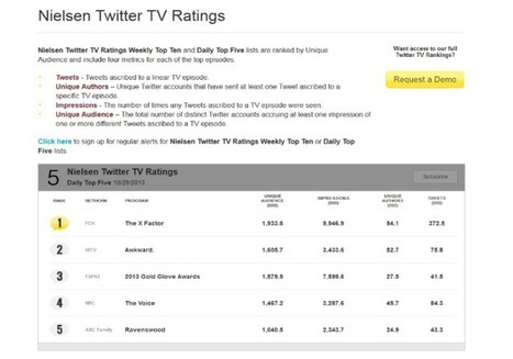 X-Factor social numbers prove its deeply engaged audience - Lost Remote | Social media and television | Scoop.it