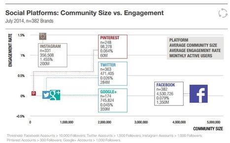 How Facebook Left the Business of Social Media | Stratégie Digitale et entreprises | Scoop.it
