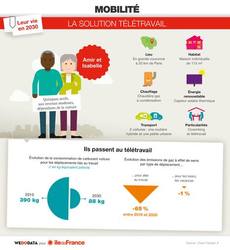 L'impact du numérique sur le travail - Les clés...   veille education   Scoop.it
