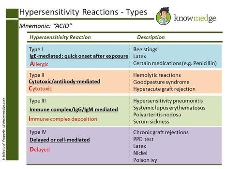 Medical Mnemonics: Types of Hypersensitivity Reactions | Internal Medicine ABIM exam | Scoop.it