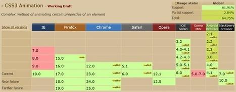 Introduction aux animations CSS3 | CSS3 et HTML5 pratiques | Scoop.it
