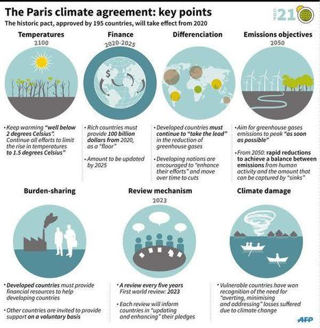 The Paris climate agreement: Key Points #COP21 | Développement durable & Environnement | Scoop.it