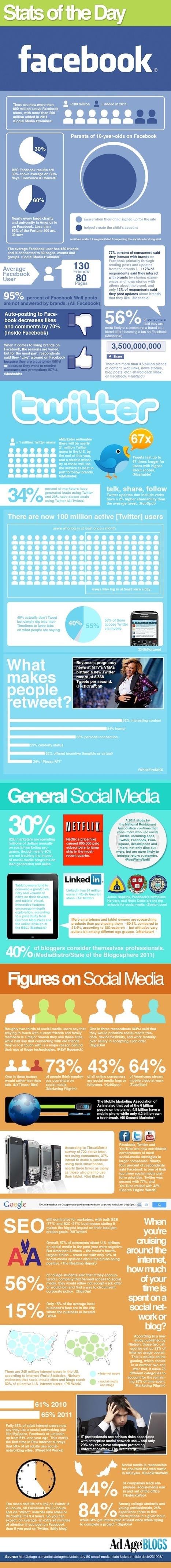 [Infographie] Dernier état des lieux des médias sociaux en 2011 | Social Media Curation par Mon Habitat Web | Scoop.it