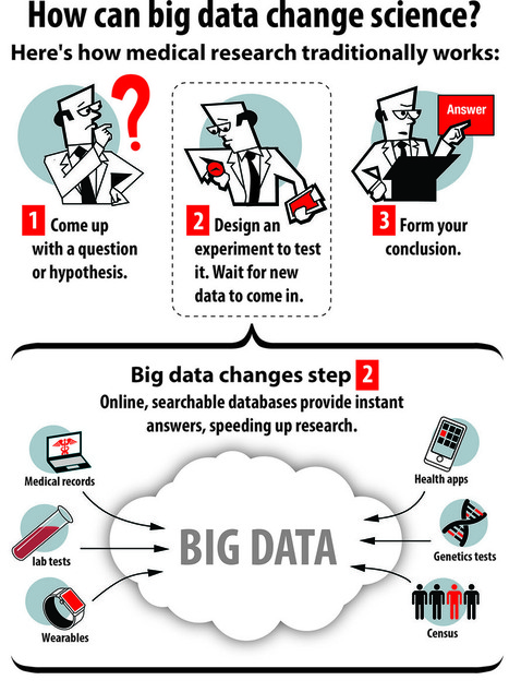 How Big Data Is Changing Medicine | mHealth- Advances, Knowledge and Patient Engagement | Scoop.it
