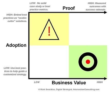 The Best Practice Paradox | Beyond Marketing | Scoop.it