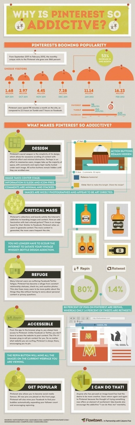 INFOGRAPHIC: Why Is Pinterest So Addictive? | Psychology of Consumer Behaviour | Scoop.it