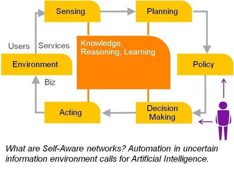 Self-Aware Networks that sense, learn, reason and act on their own | ICT | Scoop.it