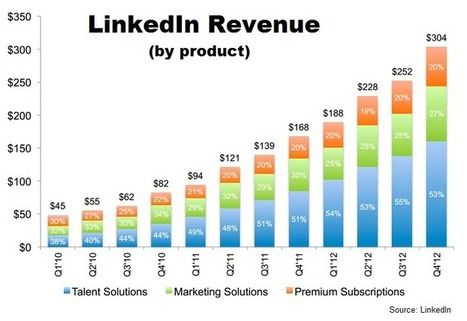 LinkedIn revenue by product 2010-2012 | Recruiter | Scoop.it