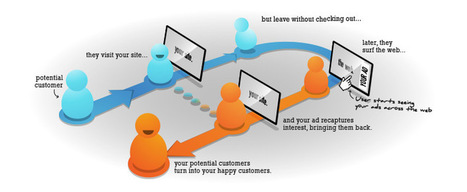What Is Retargeting And How Does It Work? | Web Design & Online Marketing - XuLum.com | Scoop.it