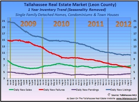 Inman News Wants To Know About Declining Real Estate Inventory | Tallahassee Homes For Sale | Real Estate Agent Marketing | Scoop.it