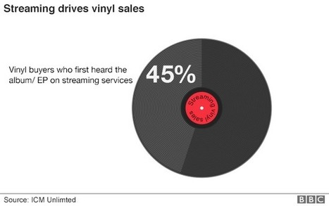 Music streaming boosts sales of vinyl - BBC News | Entertainment 3.0 | Scoop.it