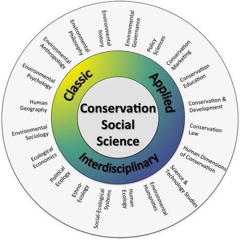 Conservation social science: Understanding and integrating human dimensions to improve conservation | Deepening (Food) Democracy | Scoop.it