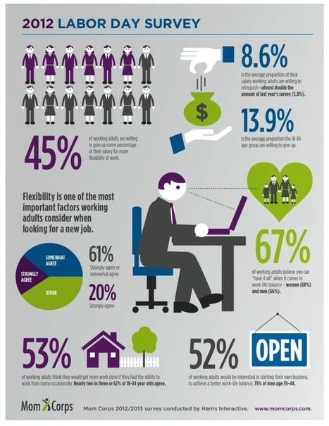[INFOGRAPHIC]  Gen Y More Willing Than Any Other Generation To Take Big Pay Cut For Work Flexibility | Young Audiences | Scoop.it