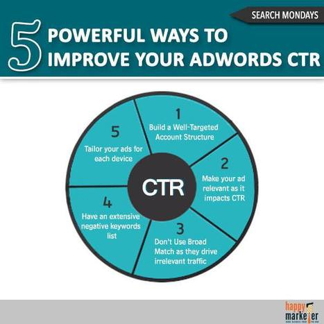 5 Powerful Ways To Improve Your Adwords CTR.. | Social Tips | Scoop.it