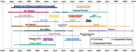 Historical Jewish Press | Archives  de la Shoah | Scoop.it