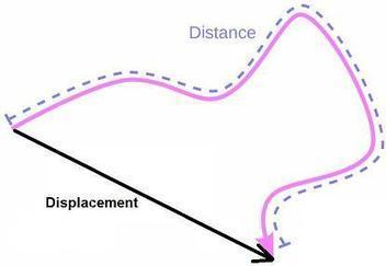 Quiz: Linear Motion Sensors