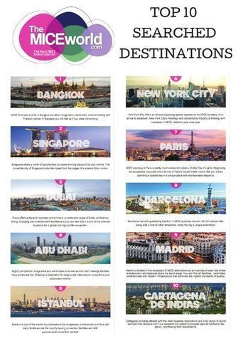 Turismo Competitivo: Qué es el Turismo MICE y cuál es su importancia? | Turismo y Tecnología | #turisTIC | Scoop.it