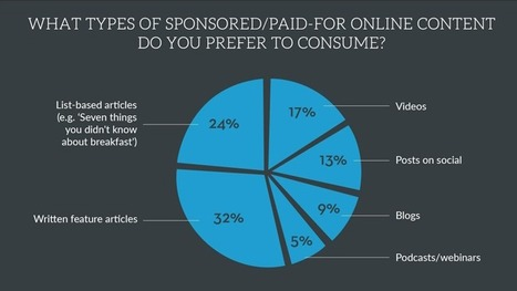 Infographic: What Millennials Want From Native Ad Content | Digital Natives | Scoop.it