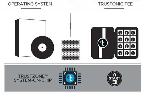 Trustonic: a way for mobile apps to benefit from ARM\'s hardware-level security | Technology of Century XXI | Scoop.it