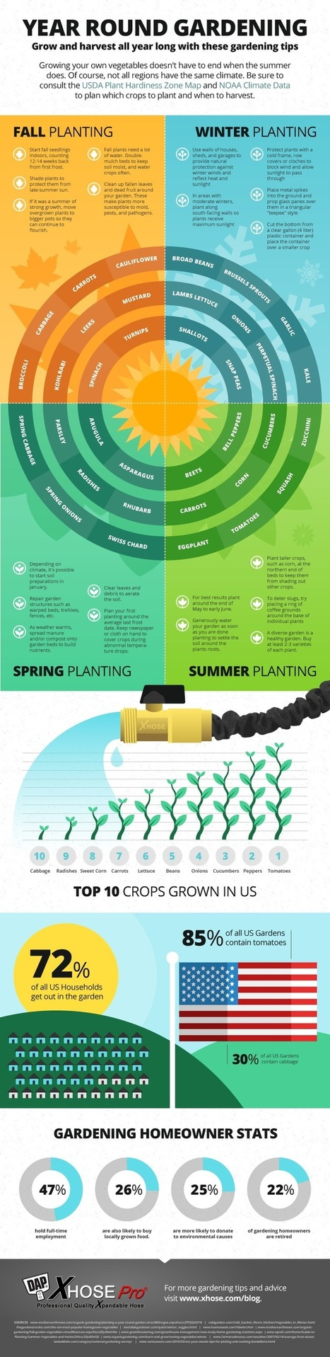 Year Round Gardening Tips for Every Season | Gardening planning | Scoop.it