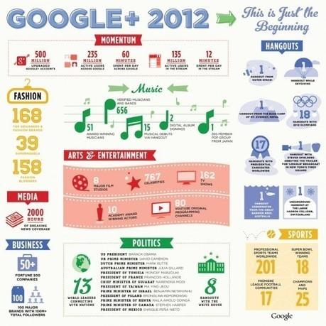 Une infographie pour Google+ en 2012 | Wall Of Frames | Scoop.it