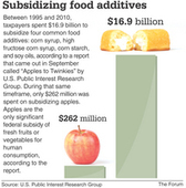 What foods are your tax dollars funding? | INFORUM | Fargo, ND | Food issues | Scoop.it