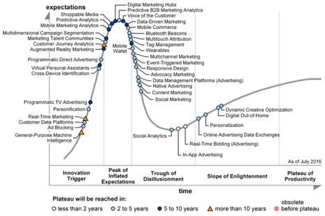Cartographie des tendances dans le digital et la publicité | Digital marketing and communication | Scoop.it