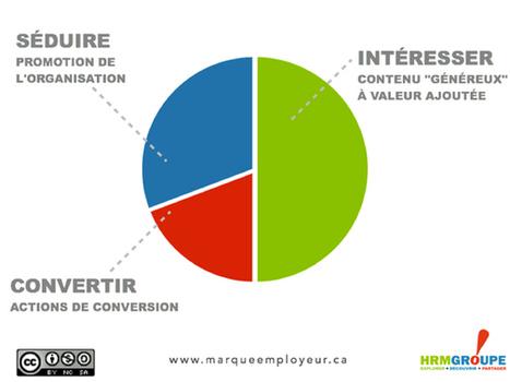 Pour faire rayonner votre marque employeur, variez les contenus | Marque Employeur par @ClemenceBJ | Scoop.it