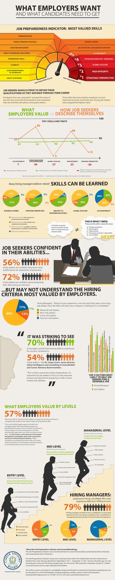 Candidats : Ce que les employeurs recherchent comme compétences (infographie)   Entretiens Professionnels   Scoop.it