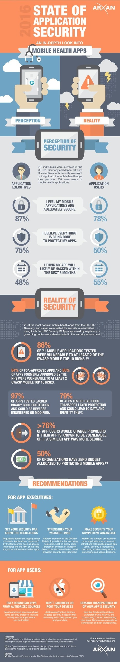 Infographic: 2016 State of Mobile Health App Security | Social Media, Mobile, Wearable News & Views | Scoop.it