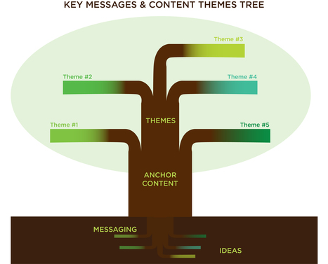 How to Use Ideas, Messages, and Themes to Build Your Content Strategy #contentmarketing | MarketingHits | Scoop.it