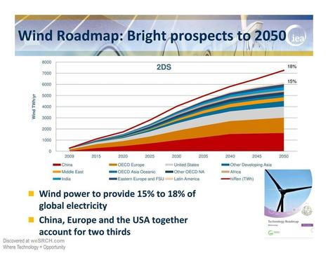 Wind Roadmap - free slide submission, upload slide - weSRCH | wesrch | Scoop.it