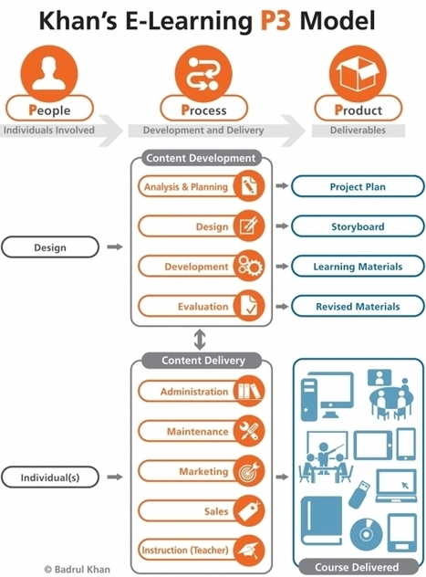 Continuum in E-Learning: People, Process and Product (P3) | Era Digital - um olhar ciberantropológico | Scoop.it