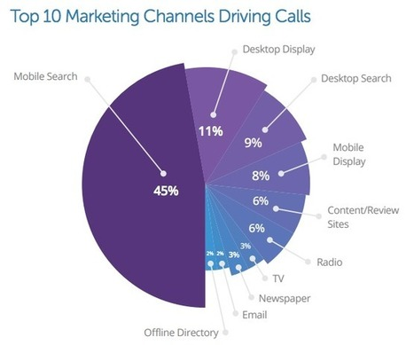 Report: Calls Have 30 To 50 Percent Conversion Rates, Most Come From Mobile | Mobile Marketing | News Updates | Scoop.it