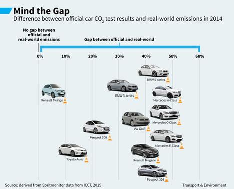 Emissions des véhicules : jusqu'à 40% d'écart entre le réel et les tests laboratoire, selon T&E   Chronique d'un pays où il ne se passe rien... ou presque !   Scoop.it