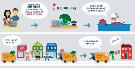 Antonia Ruffin - Comment proposer un e-commerce de proximité ? - Blog - Groupe Chronos   Chronos   Scoop.it