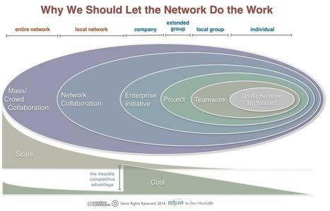 Let The Network Do The Work   SlideTalk's eLearning Watch   Scoop.it