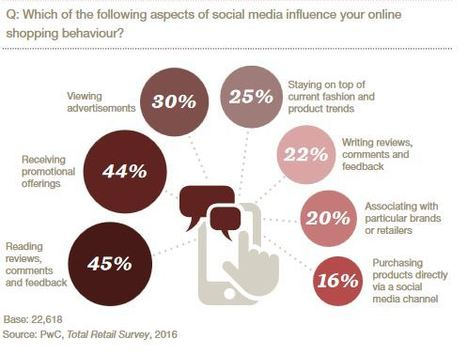 PWC Global Total Retail 2016: Social matters | digital mentalist  and cool innovations | Scoop.it
