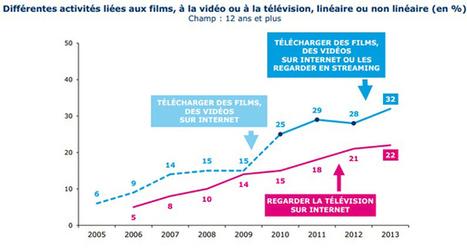 étude de l'équipement et les usages mobile en France par le Credoc   Digital, Web and international Marketing   Scoop.it