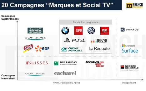 "20 campagnes publicitaires "" Marques et Social TV "" 